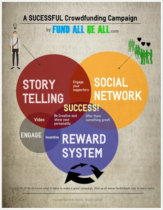 crowdfunding-infographics